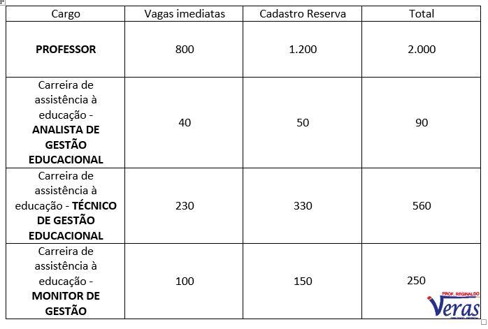 Número de vagas - Edital da SEE-DF