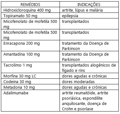 Falta de remédios